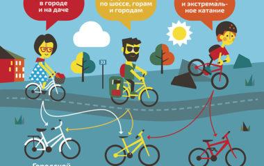 Процесс подбора велосипеда можно разделить на три больших шага: Шаг 1. Выбор типа велосипеда. Шаг 2. Выбор модели велосипеда. Шаг 3. Подбор велосипеда с учетом параметров велосипедиста. Шаг 1. Выбор типа велосипеда Для того чтобы определить, какой тип велосипеда вам нужен, необходимо последовательно ответить себе на четыре вопроса: Где будете кататься? Большинство людей катается на […]